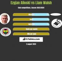 Ezgjan Alioski vs Liam Walsh h2h player stats