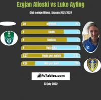 Ezgjan Alioski vs Luke Ayling h2h player stats