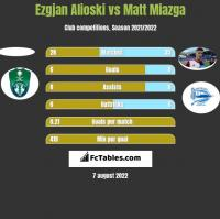 Ezgjan Alioski vs Matt Miazga h2h player stats