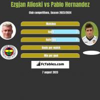 Ezgjan Alioski vs Pablo Hernandez h2h player stats