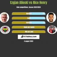 Ezgjan Alioski vs Rico Henry h2h player stats