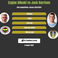 Ezgjan Alioski vs Jack Harrison h2h player stats