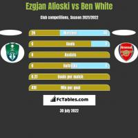 Ezgjan Alioski vs Ben White h2h player stats
