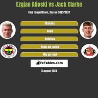 Ezgjan Alioski vs Jack Clarke h2h player stats
