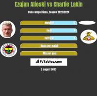 Ezgjan Alioski vs Charlie Lakin h2h player stats