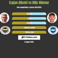 Ezgjan Alioski vs Billy Gilmour h2h player stats