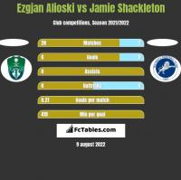 Ezgjan Alioski vs Jamie Shackleton h2h player stats