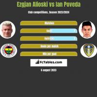 Ezgjan Alioski vs Ian Poveda h2h player stats