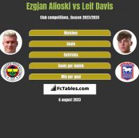 Ezgjan Alioski vs Leif Davis h2h player stats