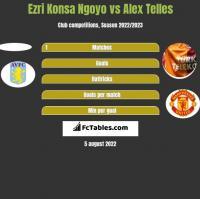 Ezri Konsa Ngoyo vs Alex Telles h2h player stats