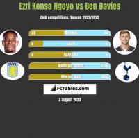 Ezri Konsa Ngoyo vs Ben Davies h2h player stats