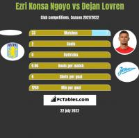 Ezri Konsa Ngoyo vs Dejan Lovren h2h player stats