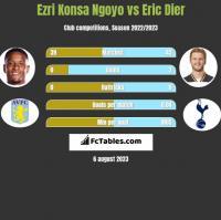 Ezri Konsa Ngoyo vs Eric Dier h2h player stats