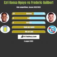 Ezri Konsa Ngoyo vs Frederic Guilbert h2h player stats