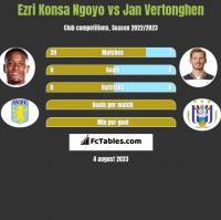 Ezri Konsa Ngoyo vs Jan Vertonghen h2h player stats