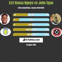 Ezri Konsa Ngoyo vs John Egan h2h player stats
