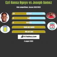 Ezri Konsa Ngoyo vs Joseph Gomez h2h player stats