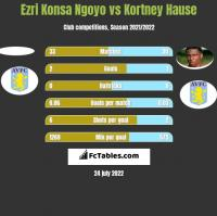 Ezri Konsa Ngoyo vs Kortney Hause h2h player stats