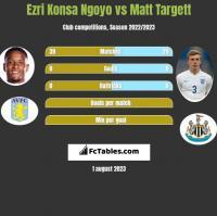 Ezri Konsa Ngoyo vs Matt Targett h2h player stats