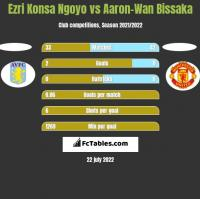 Ezri Konsa Ngoyo vs Aaron-Wan Bissaka h2h player stats