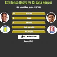 Ezri Konsa Ngoyo vs Ki-Jana Hoever h2h player stats