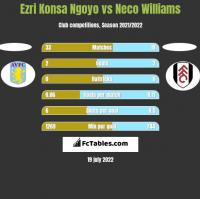 Ezri Konsa Ngoyo vs Neco Williams h2h player stats