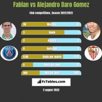 Fabian vs Alejandro Daro Gomez h2h player stats