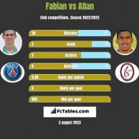 Fabian vs Allan h2h player stats