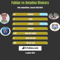 Fabian vs Amadou Diawara h2h player stats
