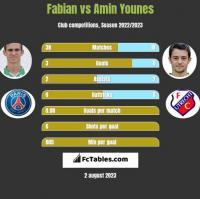 Fabian vs Amin Younes h2h player stats