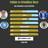 Fabian vs Arkadiuzs Reca h2h player stats
