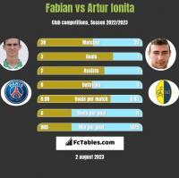Fabian vs Artur Ionita h2h player stats