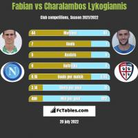 Fabian vs Charalambos Lykogiannis h2h player stats