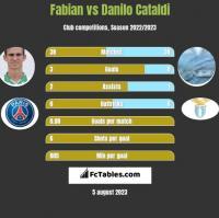 Fabian vs Danilo Cataldi h2h player stats