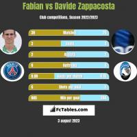 Fabian vs Davide Zappacosta h2h player stats