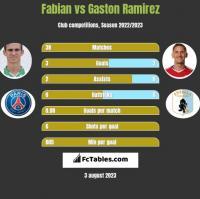 Fabian vs Gaston Ramirez h2h player stats
