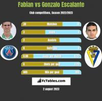 Fabian vs Gonzalo Escalante h2h player stats
