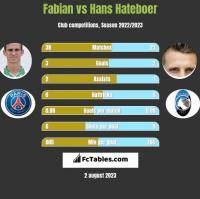Fabian vs Hans Hateboer h2h player stats