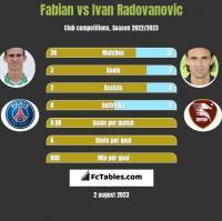 Fabian vs Ivan Radovanovic h2h player stats