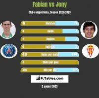 Fabian vs Jony h2h player stats