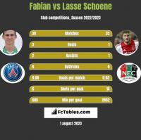 Fabian vs Lasse Schoene h2h player stats