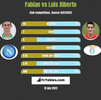Fabian vs Luis Alberto h2h player stats
