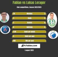 Fabian vs Lukas Lerager h2h player stats