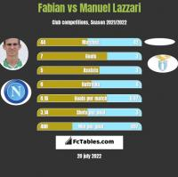 Fabian vs Manuel Lazzari h2h player stats
