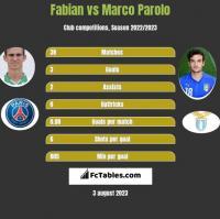 Fabian vs Marco Parolo h2h player stats