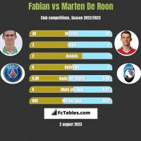 Fabian vs Marten De Roon h2h player stats