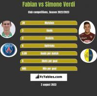 Fabian vs Simone Verdi h2h player stats