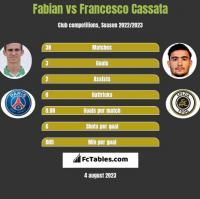 Fabian vs Francesco Cassata h2h player stats