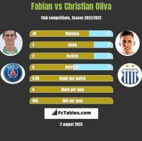 Fabian vs Christian Oliva h2h player stats