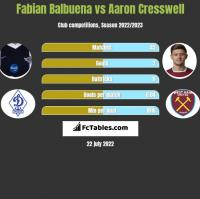 Fabian Balbuena vs Aaron Cresswell h2h player stats